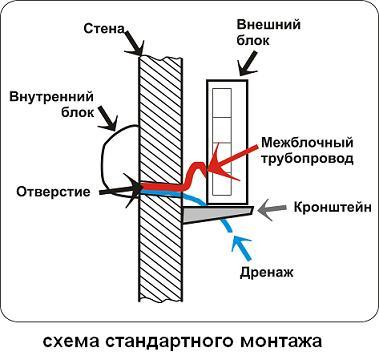 установка кондиционера